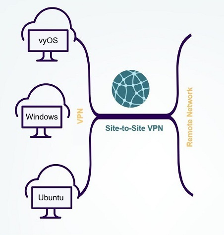Схема Site-to-Site VPN